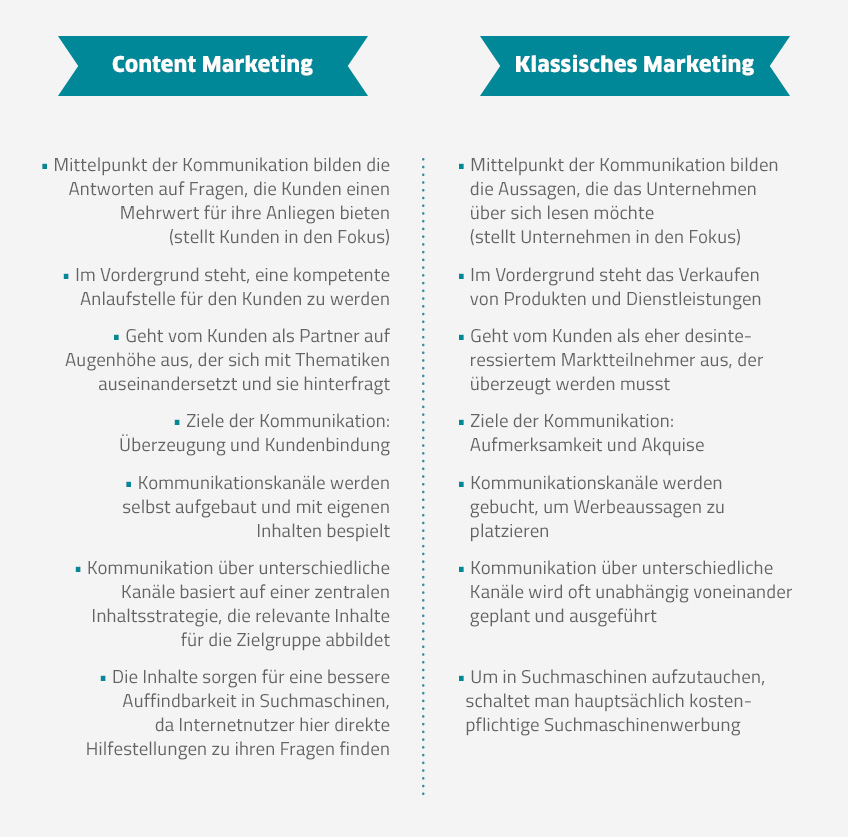 Bkomm_Vergleich klassisches Marketing Content Marketing