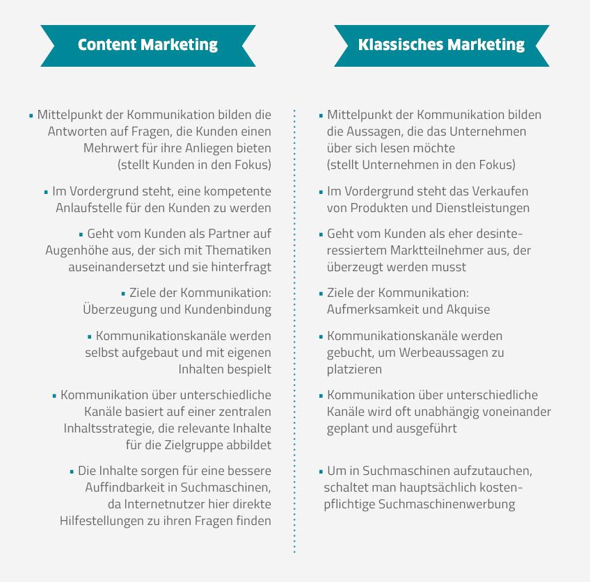 Bkomm_Vergleich klassisches Marketing Content Marketing
